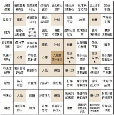 大谷翔平曼陀羅思考法