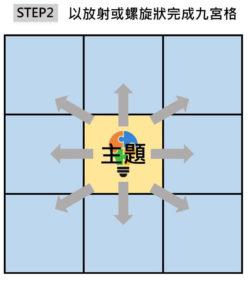 STEP3 以放射或螺旋狀完成九宮格