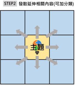 STEP2 發散延伸相關內容(可加分類)