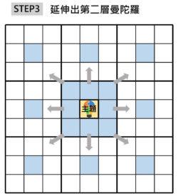 STEP3 延伸出第二層曼陀羅