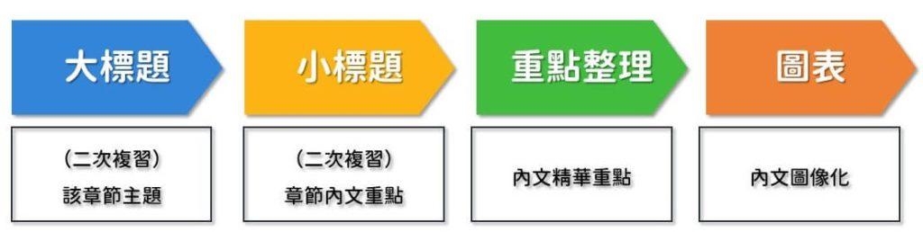正確閱讀順序:大標題、小標題、重點整理、圖表