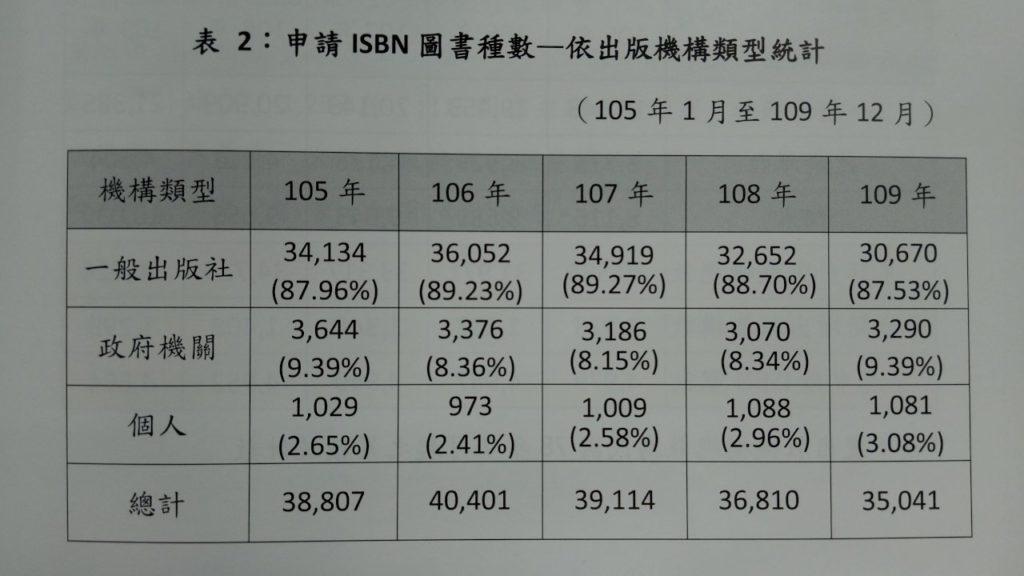 臺灣出書概況統計數據
